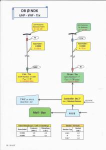 UHF-VHF-Trx -2